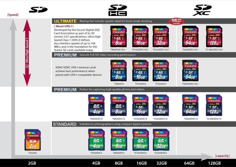 jual memory card transcend 600x sdxc 64gb