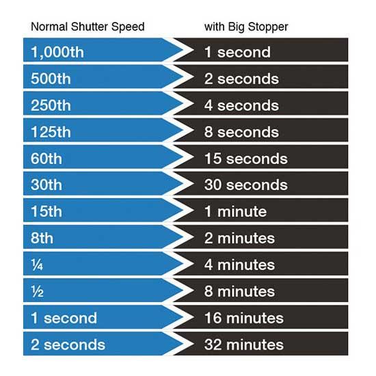 LEE-Filter-Big-Stopper-ND1000-100mm-f