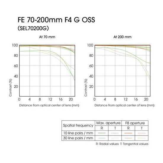 Sony-FE-70-200mm-f4.0-G-OSS-Lensa-e