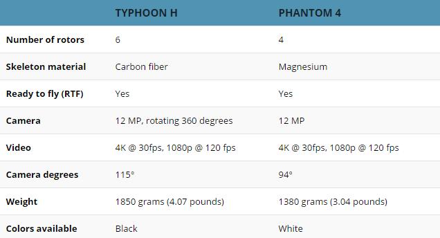 Spesifikasi Yuneec Typhoon H
