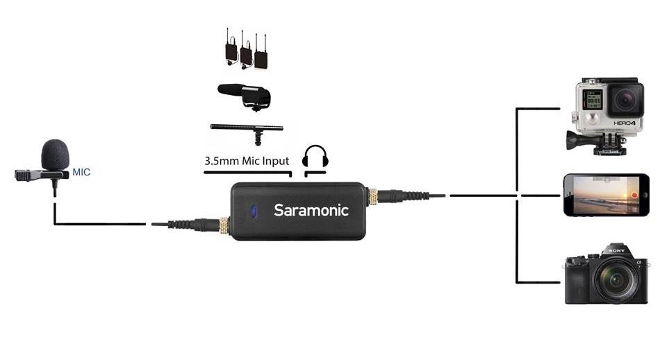 Jual Saramonic LavMic Lavalier Microphone surabaya jakarta
