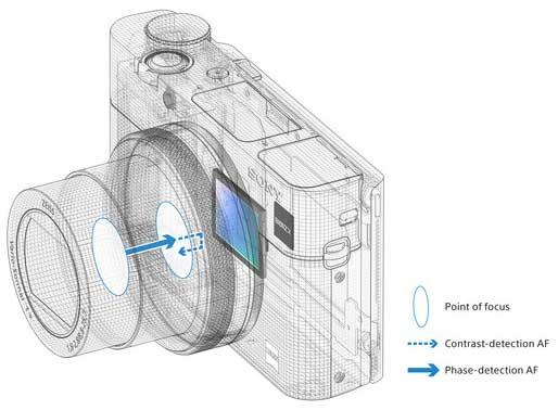 Jual Sony Cyber-shot DSC-RX100 V Digital Camera