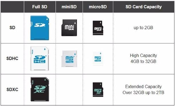 perbedaan memory card sdhc dengan sdxc