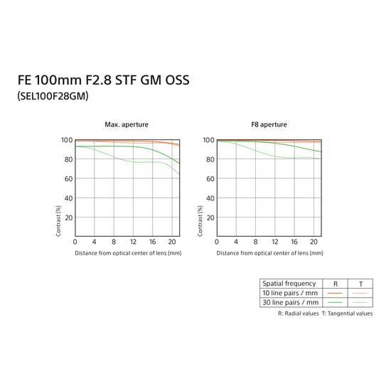 Jual Sony FE 100mm f2.8 STF GM OSS