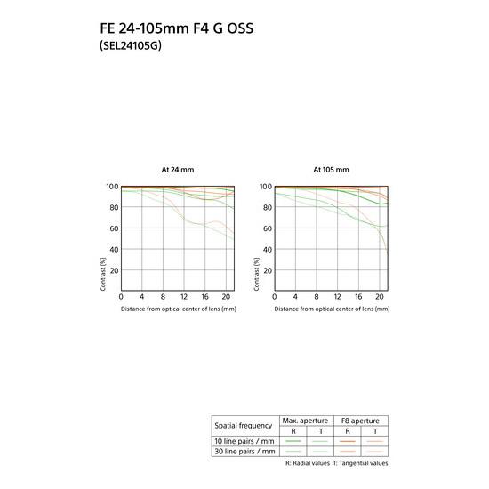 Jual Lensa Sony FE 24-105mm f4 G OSS Harga Murah