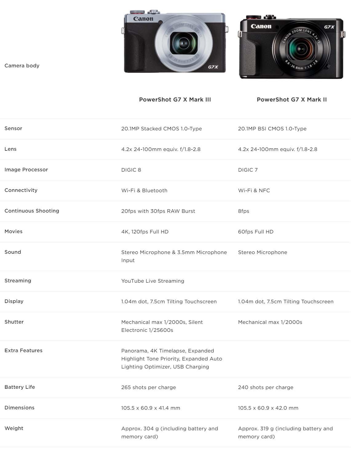 perbandingan Canon PowerShot G7 X Mark III denga seri sebelumnya